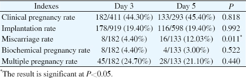 Pregnancy outcome of day 3 versus day 5 embryo transfer: A